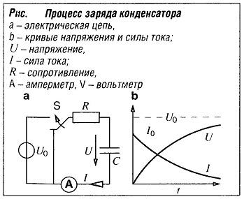 Процесс заряда конденсатора