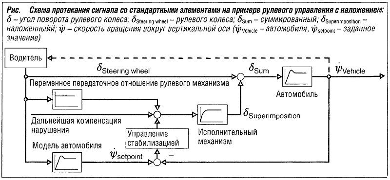 Схема протекания сигнала со стандартными элементами на примере рулевого управления с наложением