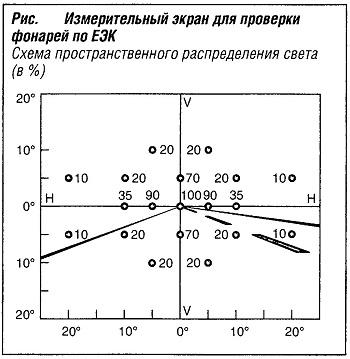 Измерительный экран для проверки фонарей