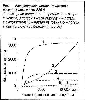 Распределение потерь генератора, рассчитанного на ток 220 А