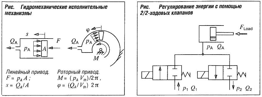 Гидромеханические исполнительные механизмы