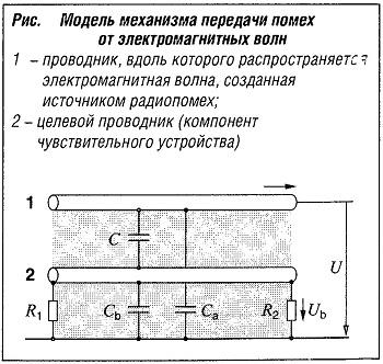 Модель механизма передачи помех от электромагнитных волн