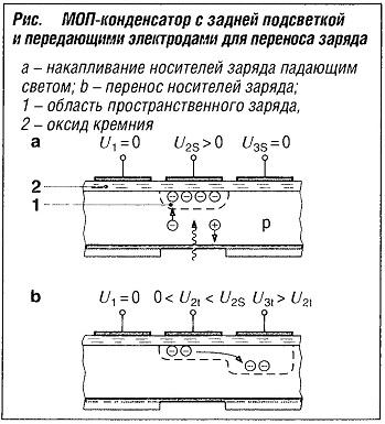 МОП-конденсатор с задней подсветкой и передающими электродами для переноса заряда