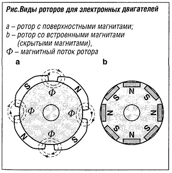 Виды роторов для электронных двигателей
