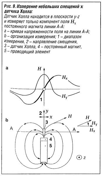 Измерение небольших смещений x датчика Холла