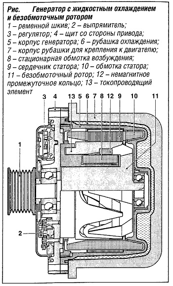 Генератор с жидкостным охлаждением и безобмоточным ротором