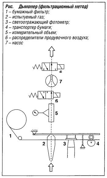 Дымометр (фильтрационный метод)
