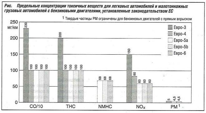 Предельные концентрации токсичных веществ для легковых автомобилей и малотоннажных грузовых автомобилей с бензиновыми двигателями, установленные законодательством ЕС