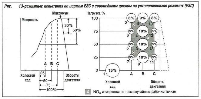 13-режимные испытания по нормам EЭC с европейским циклом на установившихся режимах ESC