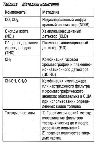 Методики испытаний