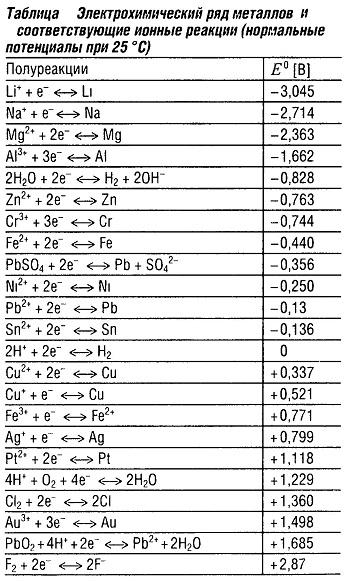 Электрохимический ряд металлов и соответствующие ионные реакции
