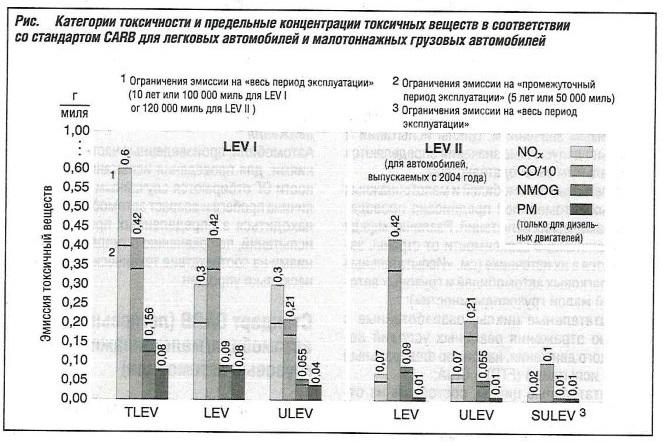 Категории токсичности и предельные концентрации токсичных веществ в соответствии со стандартом CARB для легковых автомобилей
