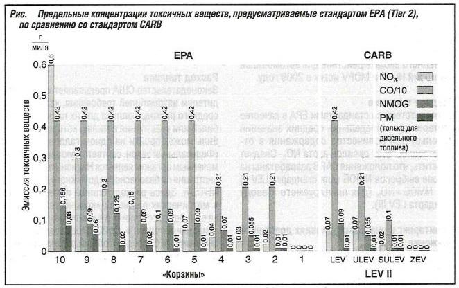 Предельные концентрации токсичных веществ, предусматриваемые стандартом ЕРА (Tier 2), по сравнению со стандартом CARB