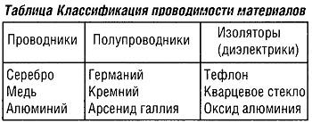 Классификация проводимости материалов