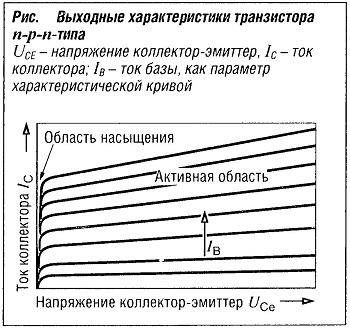 Выходные характеристики транзистора n-р-n типа