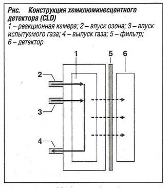 Конструкция хемилюминесцентного детектора (CLD)