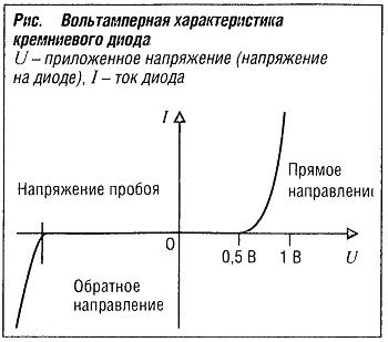 Вольт-амперная характеристика кремниевого диода