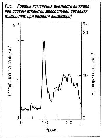 График изменения дымности выхлопа при резком открытии дроссельной заслонки