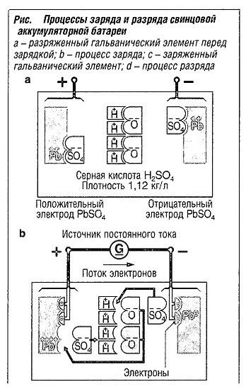 Процессы заряда и разряда свинцовой аккумуляторной батареи