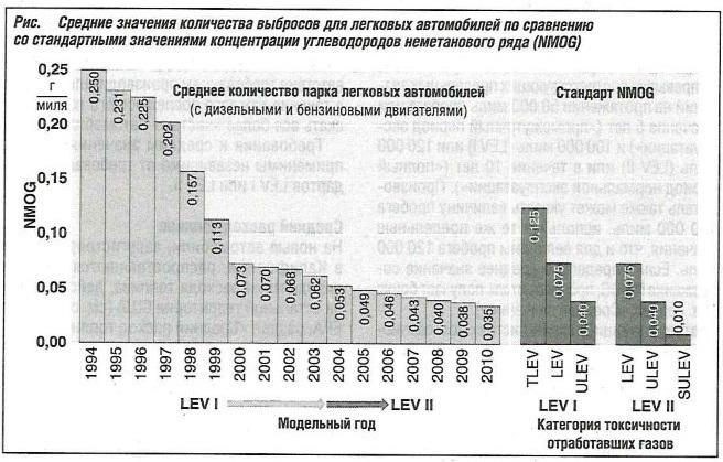 Среднее значение выбросов для легковых автомобилей по сравнению со стандартными значениями концентрации углеводородов не метанового ряда