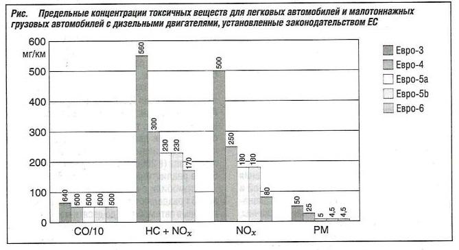 Предельные концентрации токсичных веществ для легковых автомобилей и малотоннажных грузовых автомобилей с дизельными двигателями, установленные законодательством ЕС