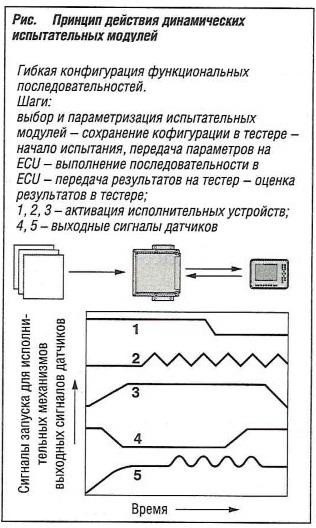 Принцип действия динамических испытательных модулей
