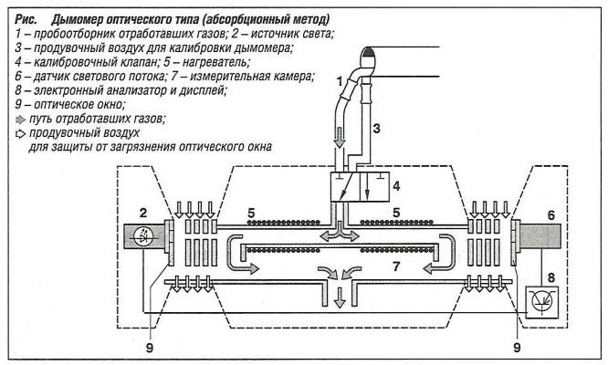 Дымомер оптического типа (абсобционный метод)