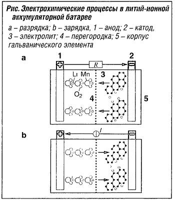 Электрохимические процессы в литий-ионной аккумуляторной батарее
