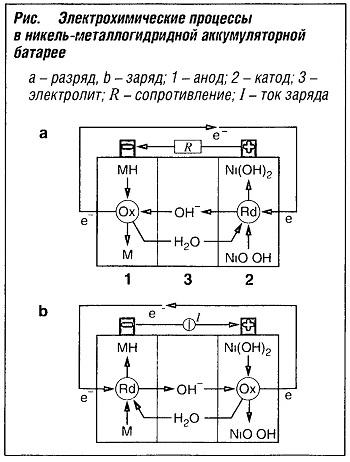 Электрохимические процессы в никель-металлогидридной аккумуляторной батарее