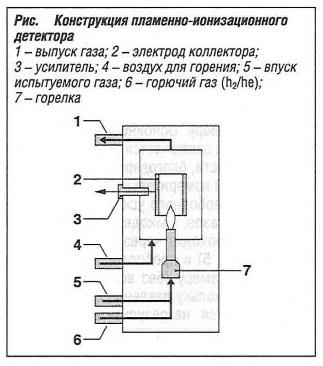 Конструкция пламенно-ионизационного детектора (FID)