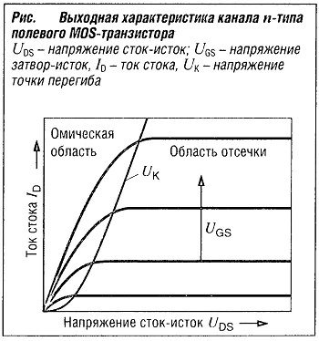 Выходная характеристика канала n-типа полевого MOS-транзистора