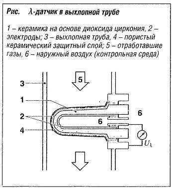 λ-датчик в выхлапной трубе