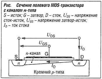 Сечение полевого MOS-транзистора с каналом n-типа