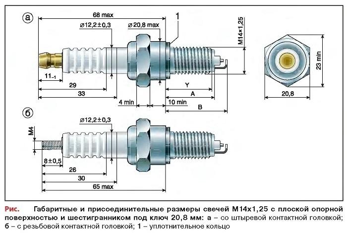 Габаритные и присоединительные размеры свечей М14х1,25 с плоской опорной поверхностью и шестигранником под ключ 20,8