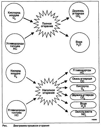 Диаграмма процесса сгорания