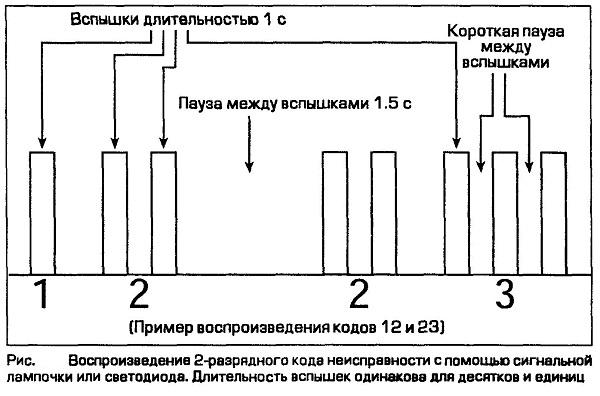 Воспроизведение 2-раэрядного кода неисправности с помощью сигнальной лампочки или светодиода