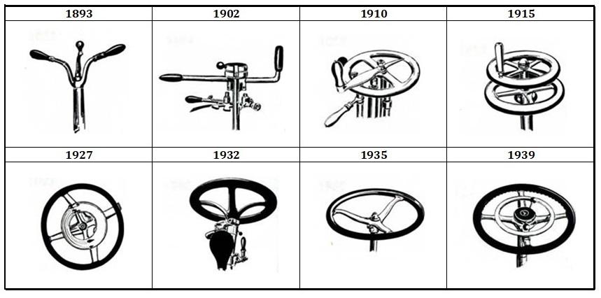 Эволюция автомобильного руля
