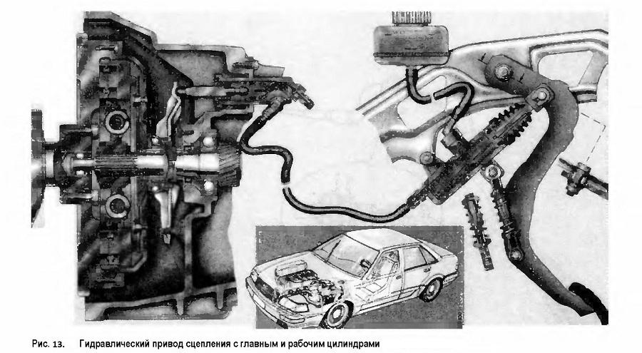 Гидравлический привод сцепления с главным и рабочим цилиндрами