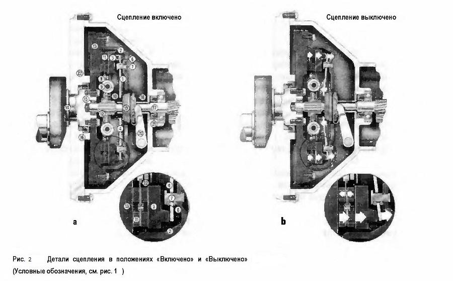 Как работает механизм сцепления автомобиля