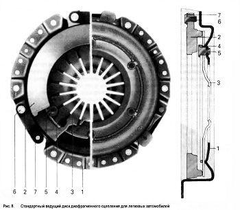 Стандартный ведущий диск диафрагменного сцепления для легковых автомобилей