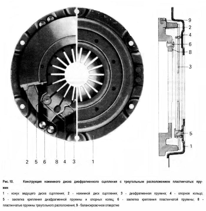 Конструкция нажимного диска диафрагменного сцепления с треугольным расположением пластинчатых пру¬жин