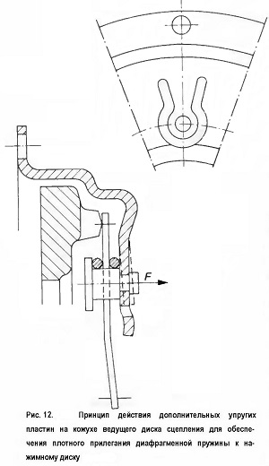Принцип действия дополнительных упругих пластин на кожухе ведущего диска сцепления для обеспе¬чения плотного прилегания диафрагменной пружины к на¬жимному диску