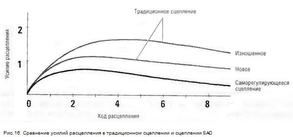 Сравнение усилий расцепления в традиционном сцеплении и сцеплении SAC
