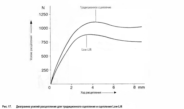 Диаграмма усилий расцепления для традиционного сцепления и сцепления Low-Lift