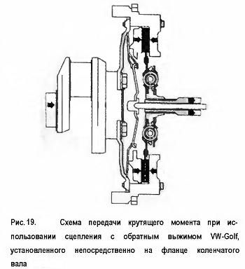 Схема передачи крутящего момента при ис¬пользовании сцепления с обратным выжимом VW-Golf, установленного непосредственно на фланце коленчатого вала
