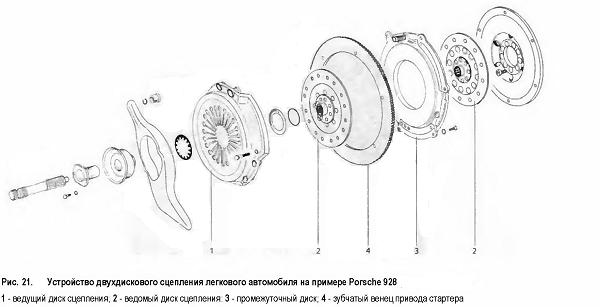 Устройство двухдискового сцепления легкового автомобиля на примере Porsche 928