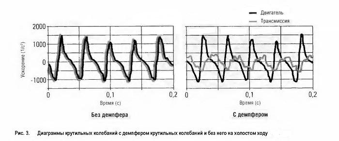 Диаграммы крутильных колебаний с демпфером крутильных колебаний и без него на холостом ходу