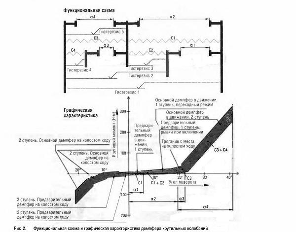 Функциональная схема и графическая характеристика демпфера крутильных колебаний