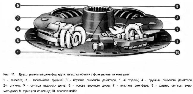 . Двухступенчатый демпфер крутильных колебаний с фрикционными кольцами
