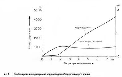 Комбинированная диаграмма хода отведения / расцепляющего усилия